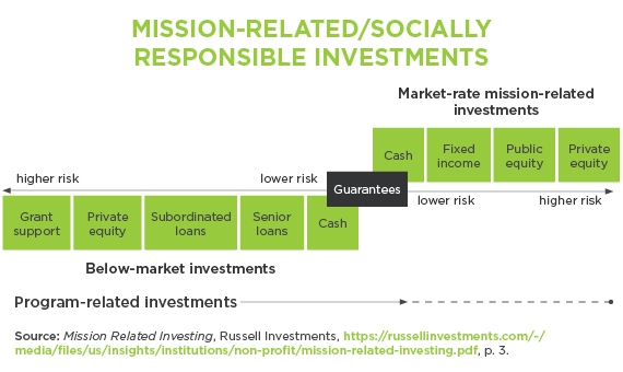 Apra : Blogs : Impact Investments by Philanthropic Organizations